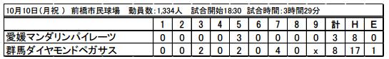 20161010%e3%82%b9%e3%82%b3%e3%82%a2